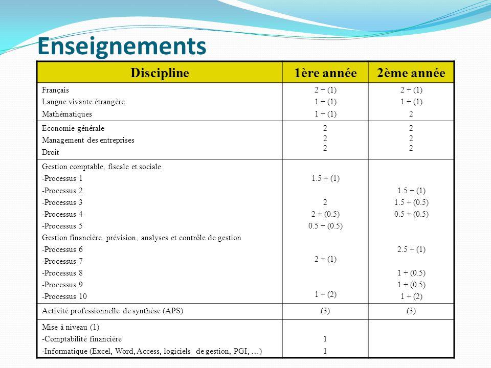 Enseignements Discipline1ère année2ème année Français Langue vivante étrangère Mathématiques 2 + (1) 1 + (1) 2 + (1) 1 + (1) 2 Economie générale Management des entreprises Droit 222222 222222 Gestion comptable, fiscale et sociale -Processus 1 -Processus 2 -Processus 3 -Processus 4 -Processus 5 Gestion financière, prévision, analyses et contrôle de gestion -Processus 6 -Processus 7 -Processus 8 -Processus 9 -Processus 10 1.5 + (1) 2 2 + (0.5) 0.5 + (0.5) 2 + (1) 1 + (2) 1.5 + (1) 1.5 + (0.5) 0.5 + (0.5) 2.5 + (1) 1 + (0.5) 1 + (2) Activité professionnelle de synthèse (APS)(3) Mise à niveau (1) -Comptabilité financière -Informatique (Excel, Word, Access, logiciels de gestion, PGI, …) 1111