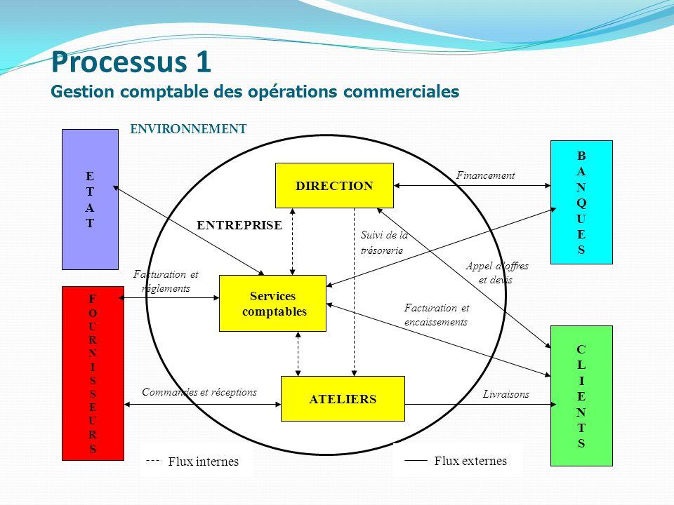 Processus 1 Gestion comptable des opérations commerciales ENVIRONNEMENT DIRECTION Services comptables ATELIERS BANQUESBANQUES FOURNISSEURSFOURNISSEURS CLIENTSCLIENTS ETATETAT Flux internes Flux externes ENTREPRISE Financement Appel doffres et devis Facturation et encaissements Commandes et réceptions Facturation et réglements Suivi de la trésorerie Livraisons