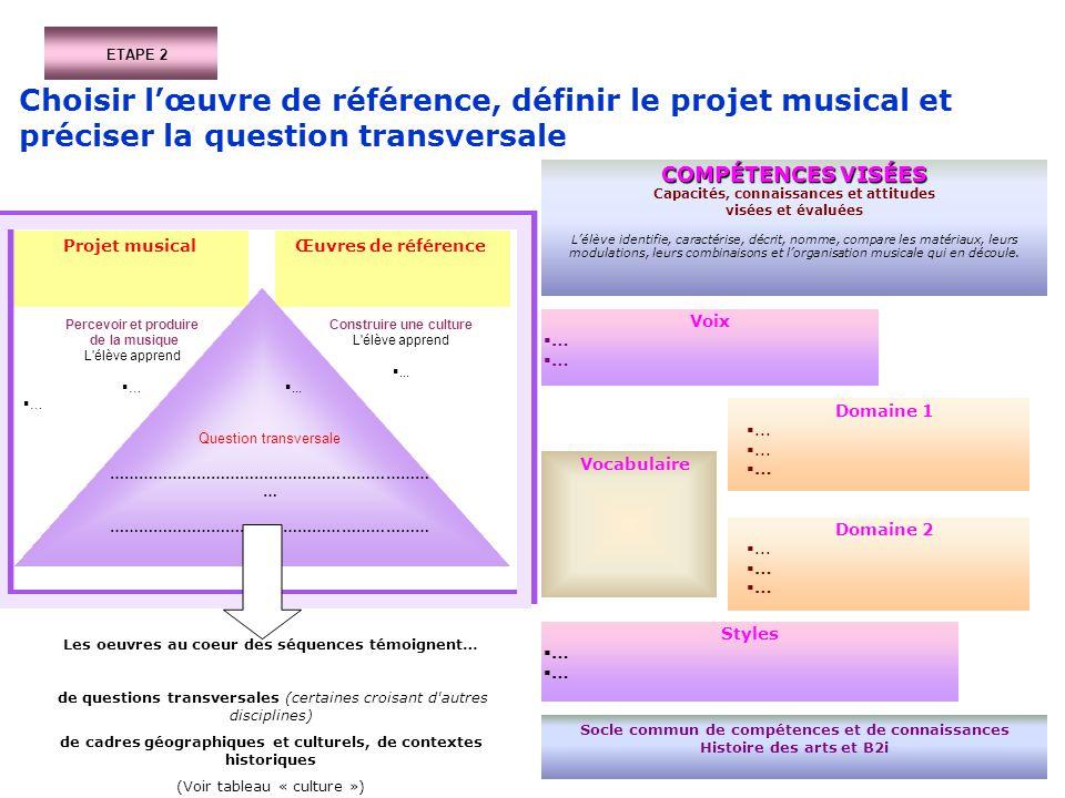 ETAPE 2 Choisir lœuvre de référence, définir le projet musical et préciser la question transversale COMPÉTENCES VISÉES Capacités, connaissances et att
