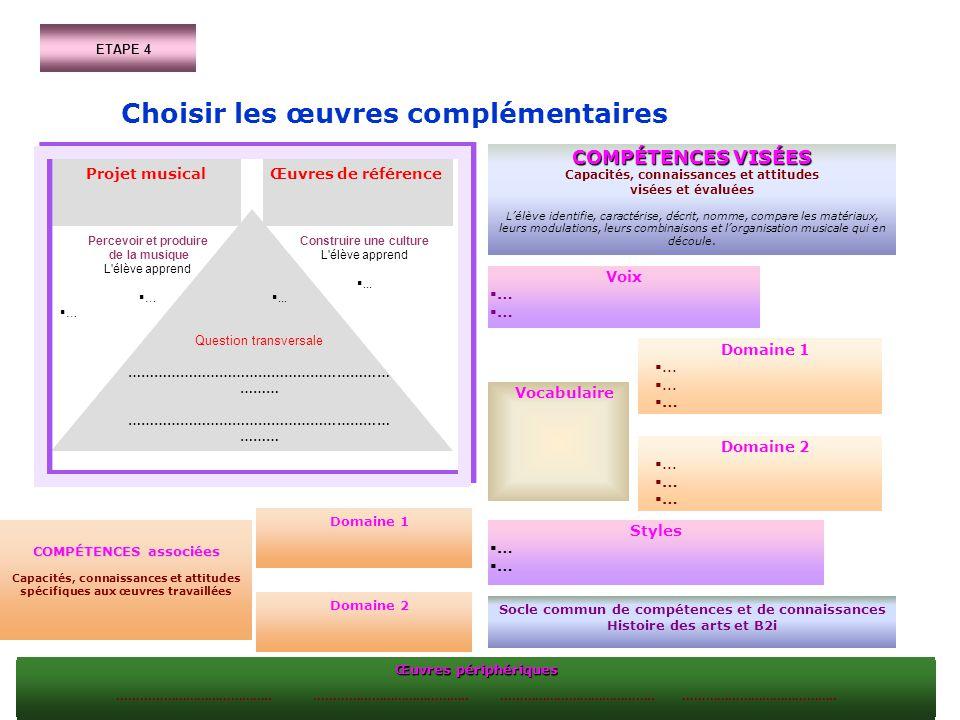 ETAPE 4 Choisir les œuvres complémentaires COMPÉTENCES VISÉES Capacités, connaissances et attitudes visées et évaluées Lélève identifie, caractérise,
