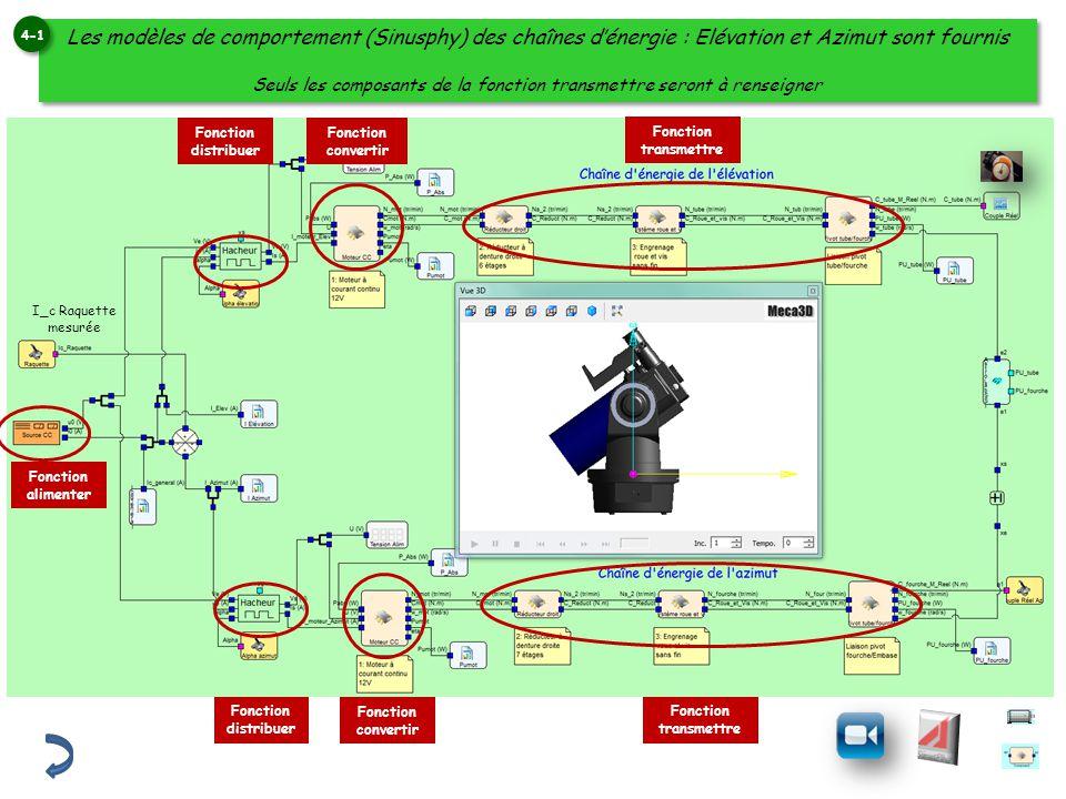 Les modèles de comportement (Sinusphy) des chaînes dénergie : Elévation et Azimut sont fournis Seuls les composants de la fonction transmettre seront