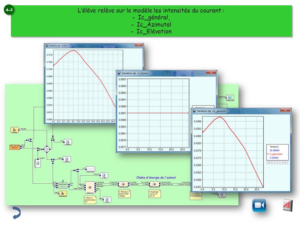 Lélève relève sur le modèle les intensités du courant : -Ic_général, -Ic_Azimutal -Ic_Elévation Lélève relève sur le modèle les intensités du courant