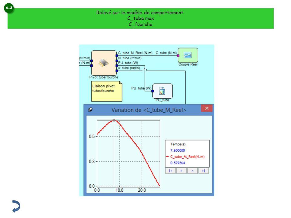 Relevé sur le modèle de comportement: C_tube max C_fourche 6-3