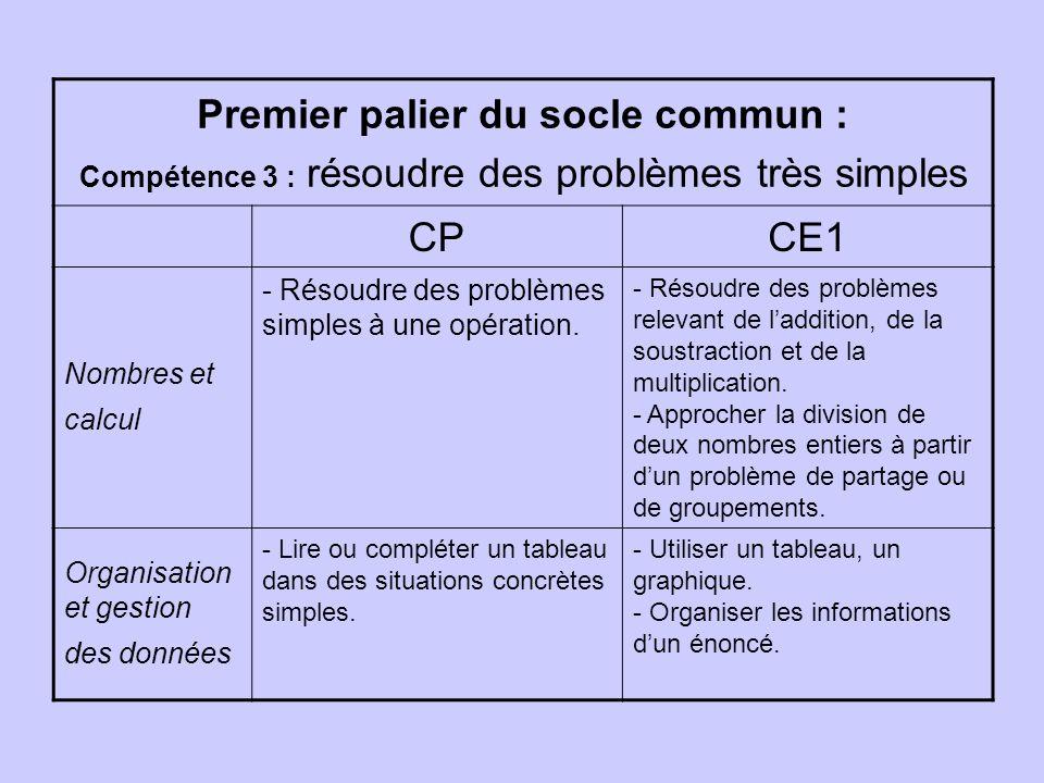 Premier palier du socle commun : Compétence 3 : résoudre des problèmes très simples CPCE1 Nombres et calcul - Résoudre des problèmes simples à une opération.