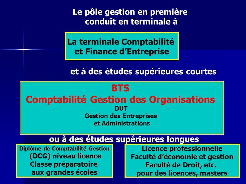 Le pôle gestion en première conduit en terminale à La terminale Comptabilité et Finance dEntreprise et à des études supérieures courtes BTS Comptabili