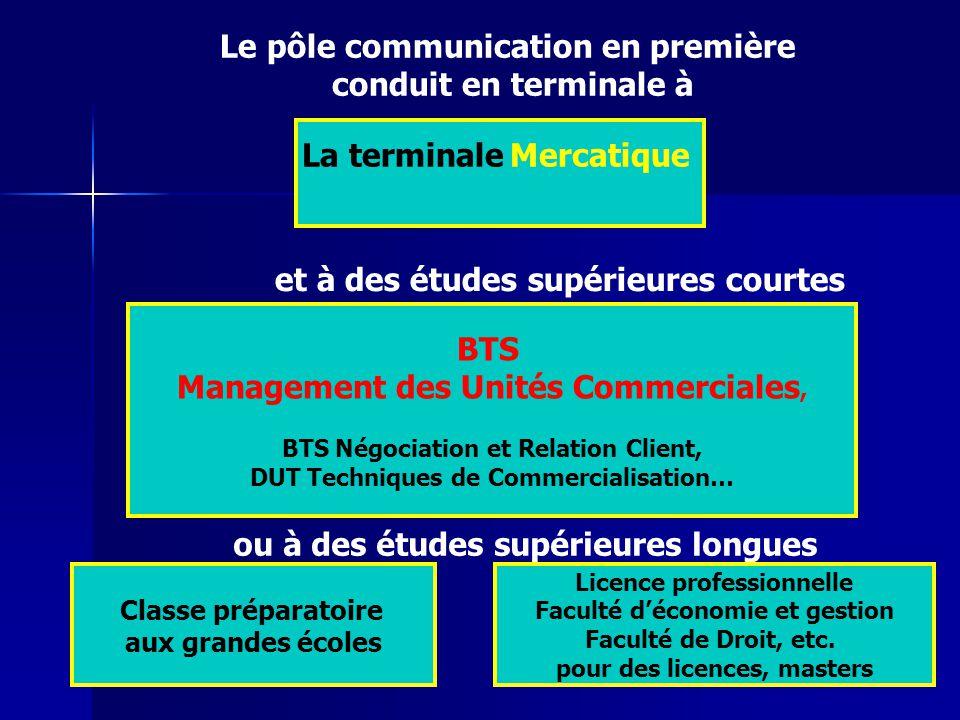 Le pôle communication en première conduit en terminale à La terminale Mercatique et à des études supérieures courtes BTS Management des Unités Commerc