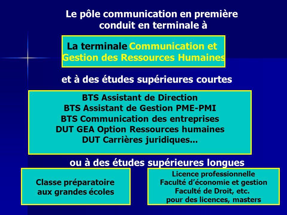 Le pôle communication en première conduit en terminale à La terminale Communication et Gestion des Ressources Humaines et à des études supérieures cou
