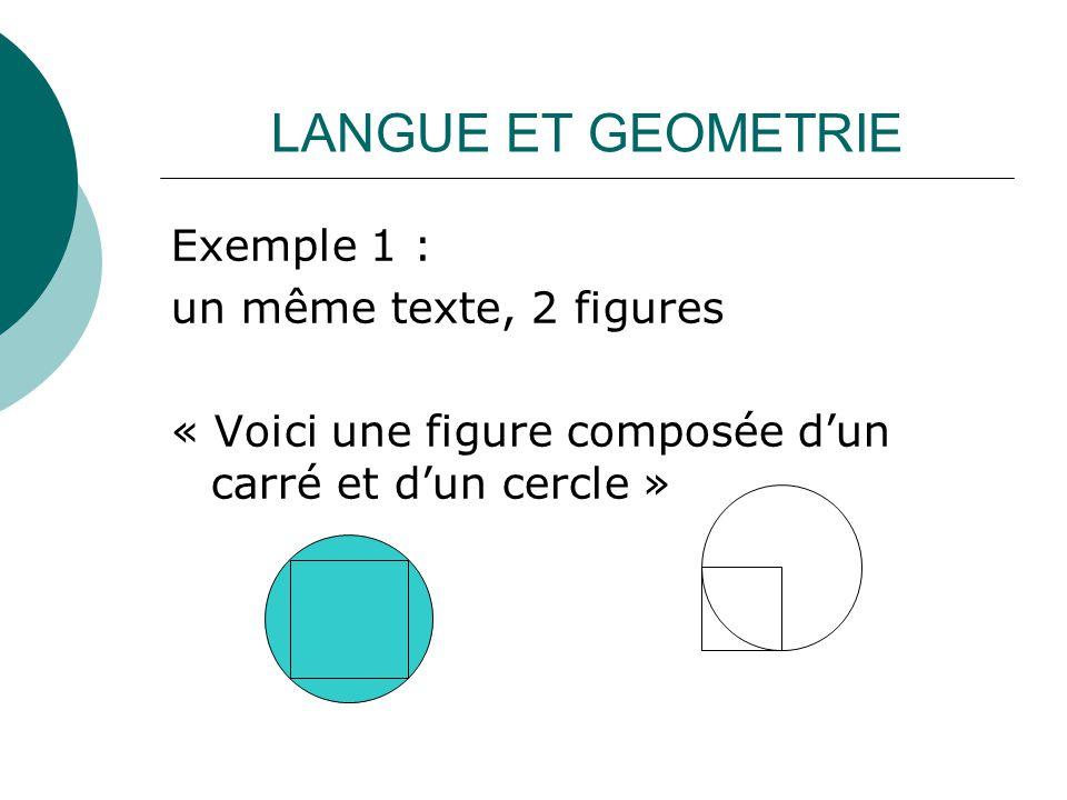 LANGUE ET GEOMETRIE Exemple 1 : un même texte, 2 figures « Voici une figure composée dun carré et dun cercle »