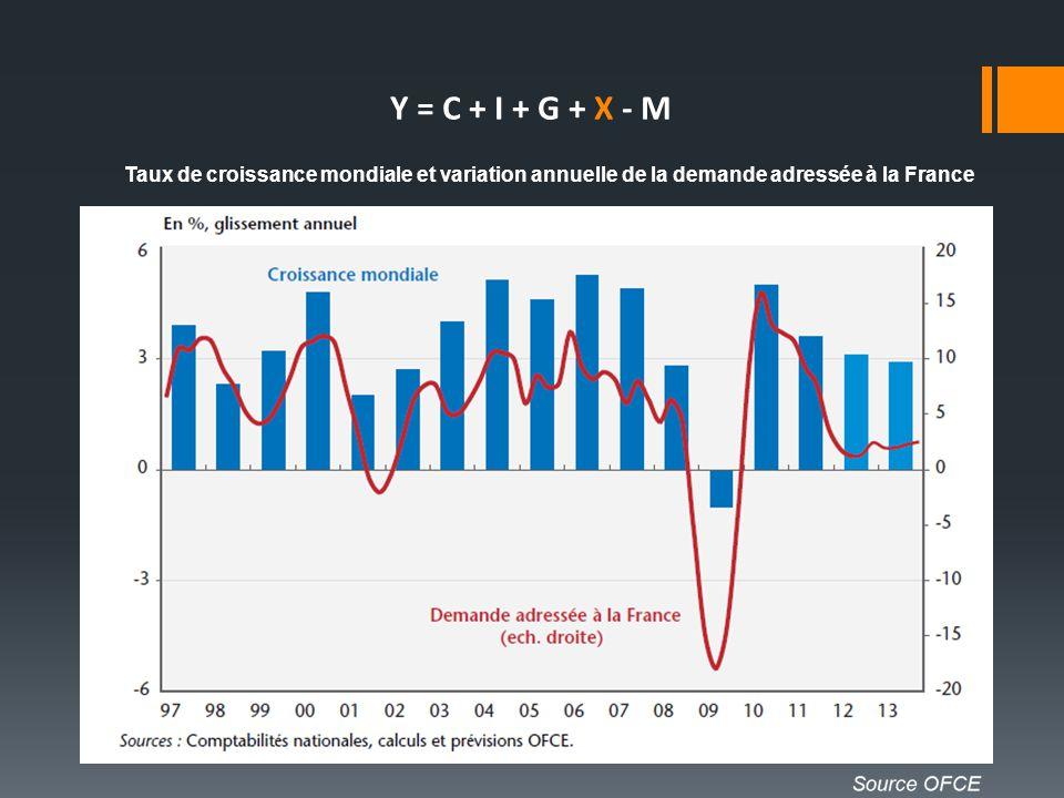 Taux de croissance mondiale et variation annuelle de la demande adressée à la France Y = C + I + G + X - M