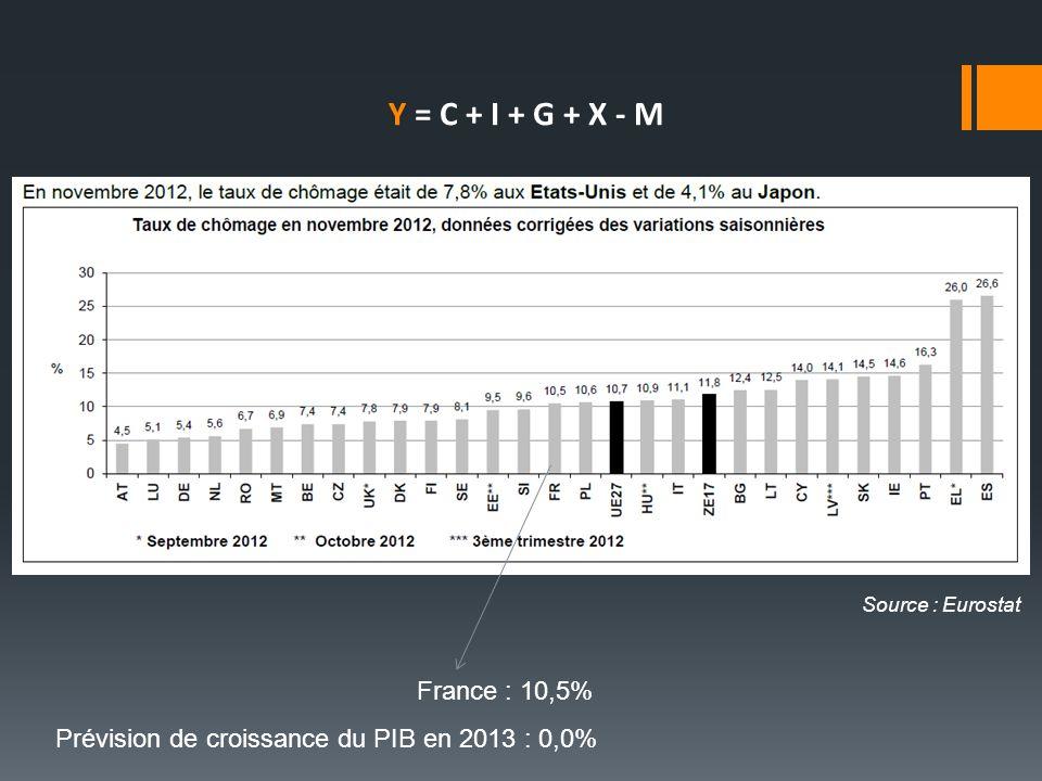 France : 10,5% Source : Eurostat Prévision de croissance du PIB en 2013 : 0,0% Y = C + I + G + X - M