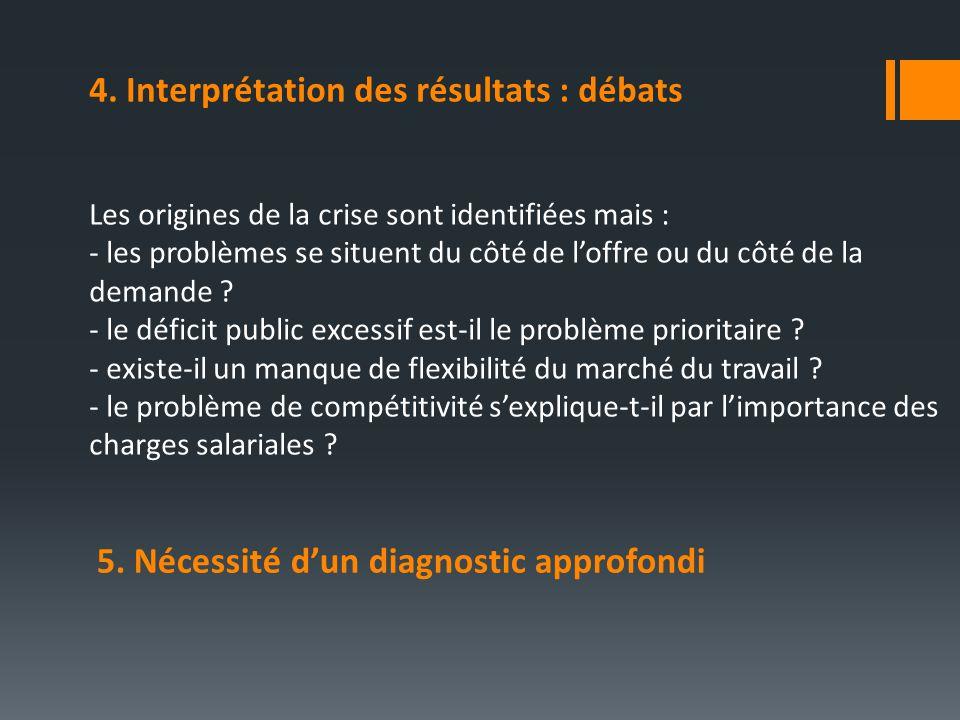 4. Interprétation des résultats : débats Les origines de la crise sont identifiées mais : - les problèmes se situent du côté de loffre ou du côté de l