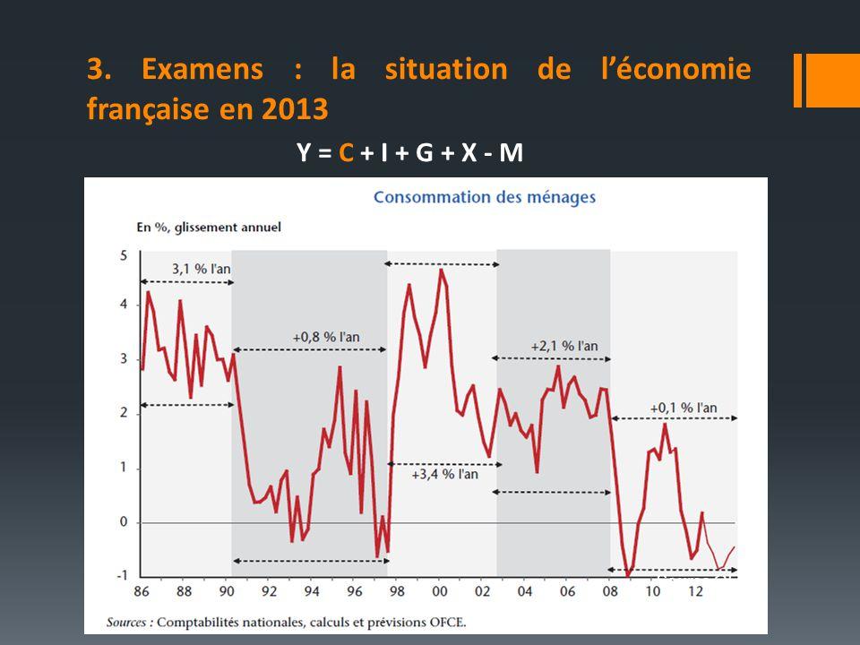 Source OFCE 3. Examens : la situation de léconomie française en 2013 Y = C + I + G + X - M