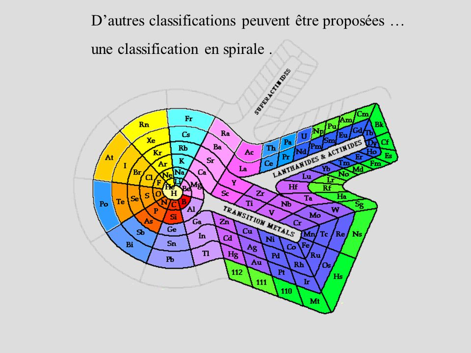 Dautres classifications peuvent être proposées … une classification en spirale.