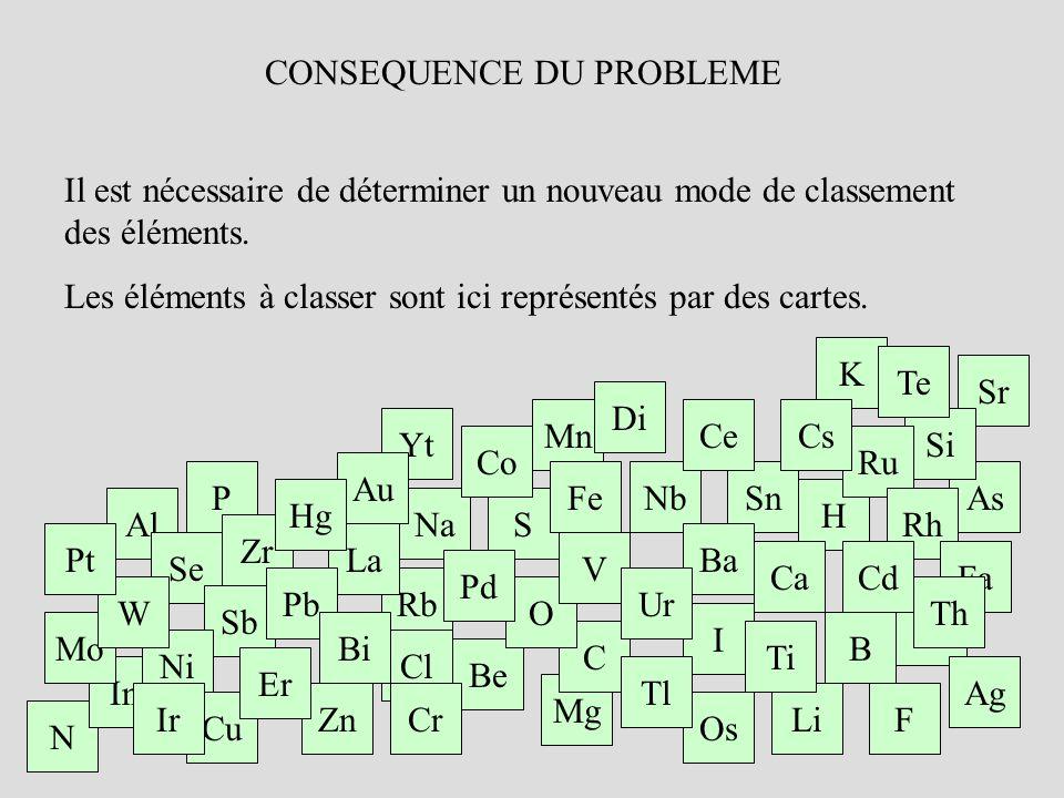 CONNAISSANCES DE LEPOQUE Les chimistes de lépoque ne pouvaient pas mesurer la masse dun « élément », mais pouvaient, par observation attentive des masses au cours des réactions chimiques, évaluer les rapports de masses entre les éléments.