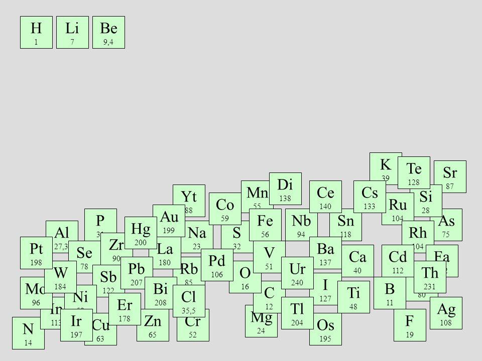 CONNAISSANCES DE LEPOQUE Les chimistes constatent également depuis très longtemps des similarités dans la réactivité chimique de certains éléments.