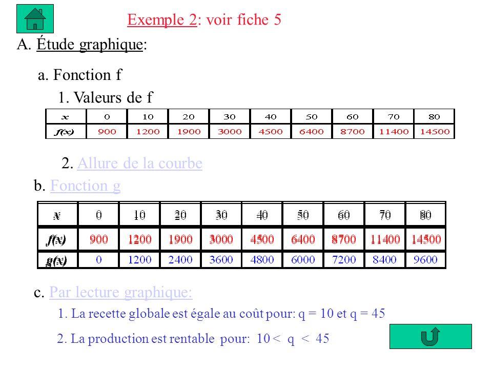 Exemple 2: voir fiche 5 A. Étude graphique: a. Fonction f 1. Valeurs de f 2. Allure de la courbeAllure de la courbe b. Fonction gFonction g c. Par lec