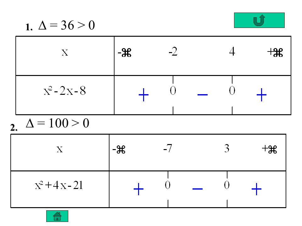 1. 2. = 36 > 0 = 100 > 0