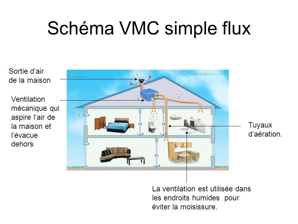 Schéma VMC simple flux Sortie dair de la maison La ventilation est utilisée dans les endroits humides pour éviter la moisissure. Tuyaux daération. Ven