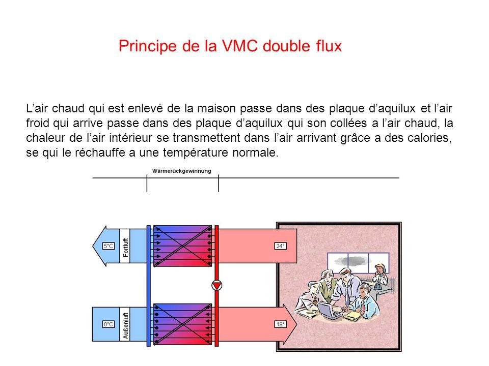 Principe de la VMC double flux Lair chaud qui est enlevé de la maison passe dans des plaque daquilux et lair froid qui arrive passe dans des plaque da