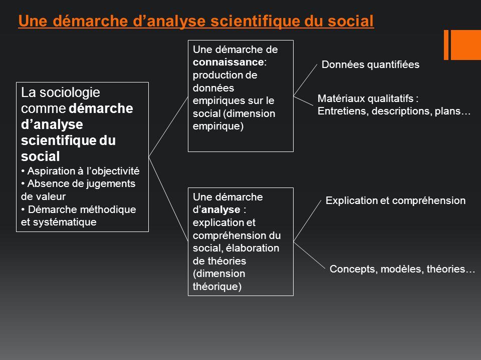 La sociologie comme démarche danalyse scientifique du social Aspiration à lobjectivité Absence de jugements de valeur Démarche méthodique et systémati