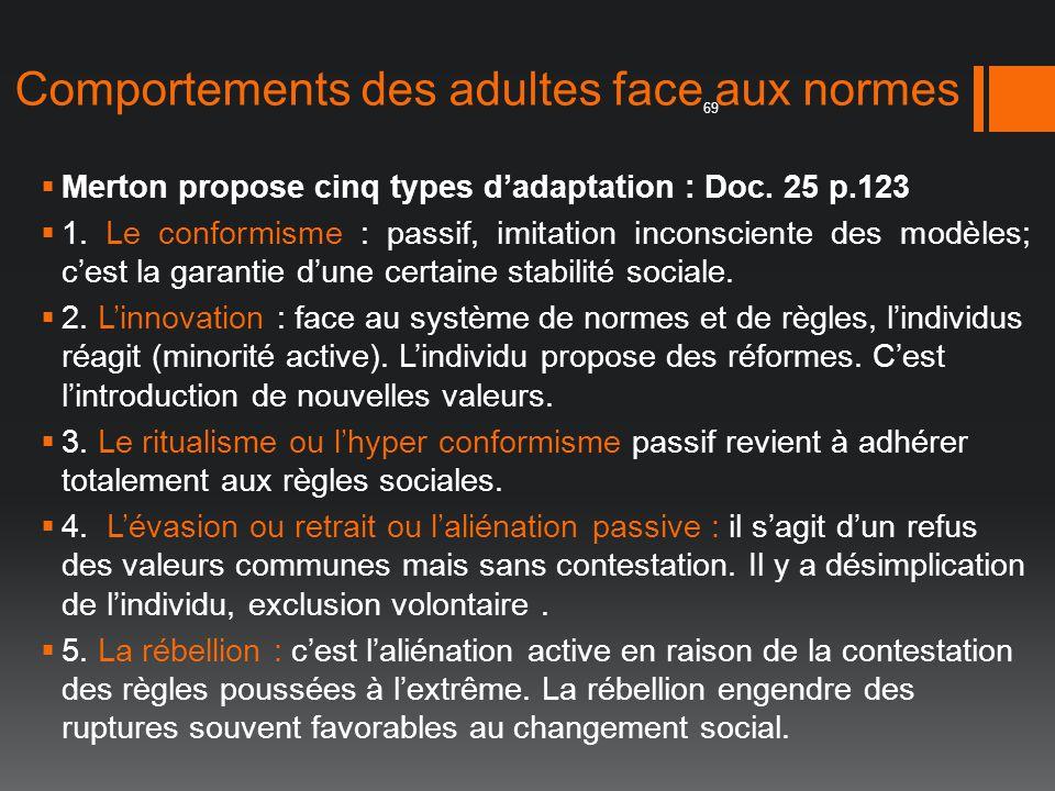 Comportements des adultes face aux normes Merton propose cinq types dadaptation : Doc. 25 p.123 1. Le conformisme : passif, imitation inconsciente des