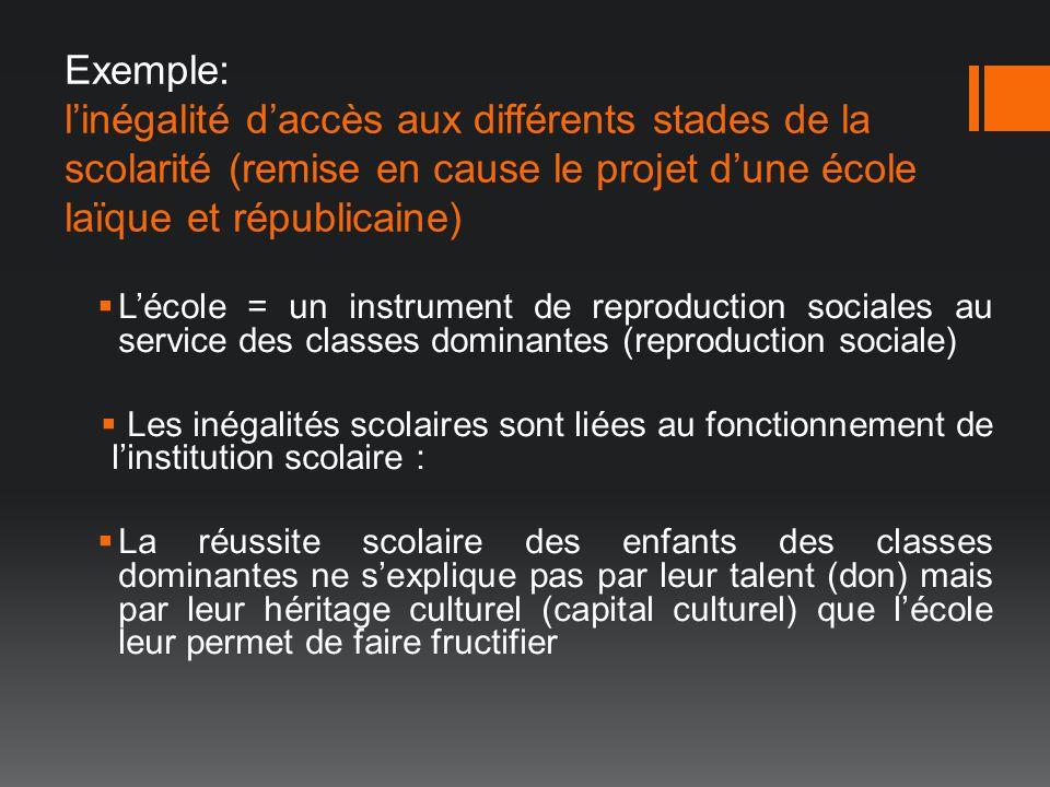 Exemple: linégalité daccès aux différents stades de la scolarité (remise en cause le projet dune école laïque et républicaine) Lécole = un instrument