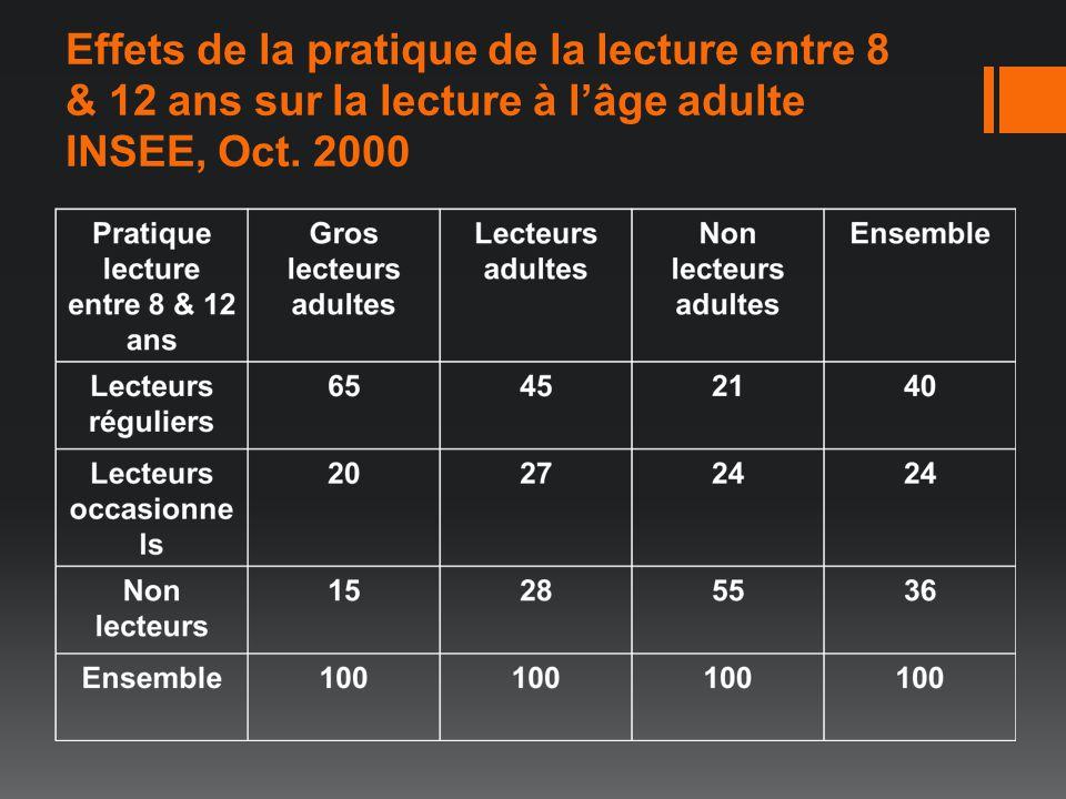 Effets de la pratique de la lecture entre 8 & 12 ans sur la lecture à lâge adulte INSEE, Oct. 2000
