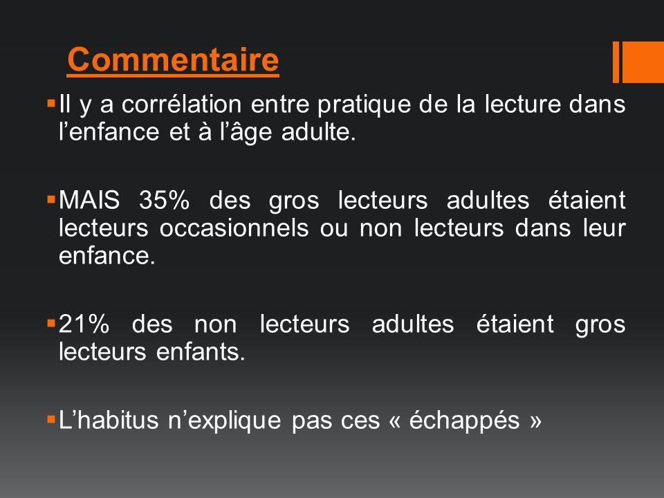 Commentaire Il y a corrélation entre pratique de la lecture dans lenfance et à lâge adulte. MAIS 35% des gros lecteurs adultes étaient lecteurs occasi