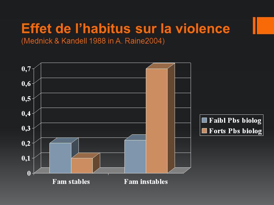Effet de lhabitus sur la violence (Mednick & Kandell 1988 in A. Raine2004)