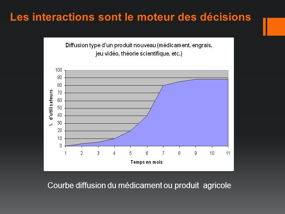 Les interactions sont le moteur des décisions Courbe diffusion du médicament ou produit agricole