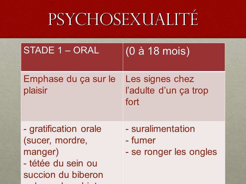 PSyChoSEXUALIté STADE 1 – ORAL (0 à 18 mois) Emphase du ça sur le plaisir Les signes chez ladulte dun ça trop fort - gratification orale (sucer, mordr