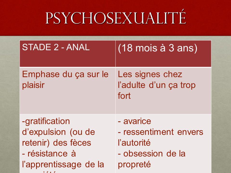 PSyChoSEXUALIté STADE 2 - ANAL (18 mois à 3 ans) Emphase du ça sur le plaisir Les signes chez ladulte dun ça trop fort -gratification dexpulsion (ou d