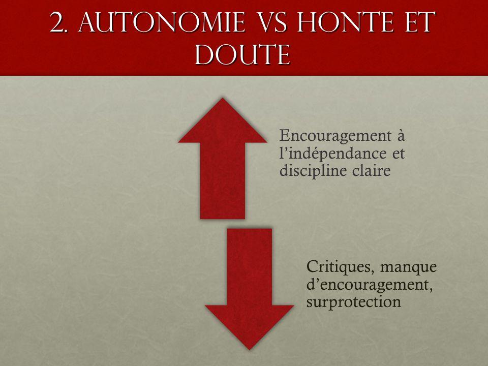 2. Autonomie VS honte et Doute Encouragement à lindépendance et discipline claire Critiques, manque dencouragement, surprotection