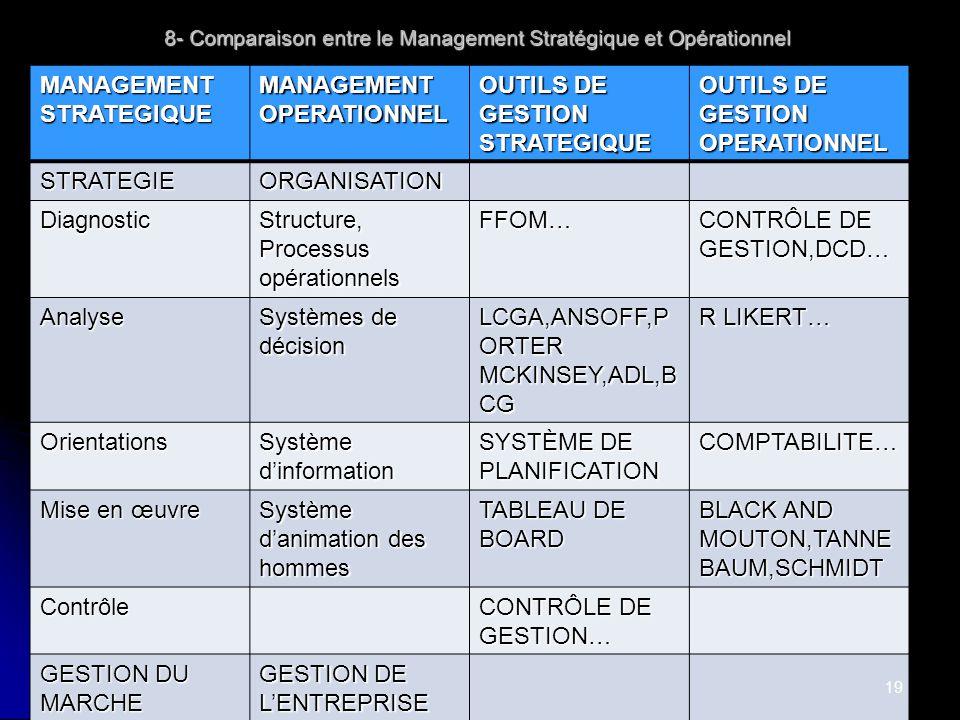 Cours Management -Claude R 8- Comparaison entre le Management Stratégique et Opérationnel MANAGEMENT STRATEGIQUE MANAGEMENT OPERATIONNEL OUTILS DE GES