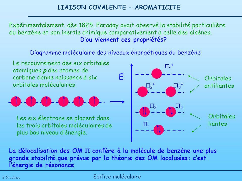 LIAISON COVALENTE - AROMATICITE F.Nivoliers Edifice moléculaire Diagramme moléculaire des niveaux énergétiques du benzène 3 2 1 1 * 2 * 3 * E Expérime