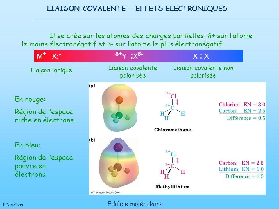 LIAISON COVALENTE - EFFETS ELECTRONIQUES F.Nivoliers Edifice moléculaire M + X: - + Y : X - X : X Il se crée sur les atomes des charges partielles: +