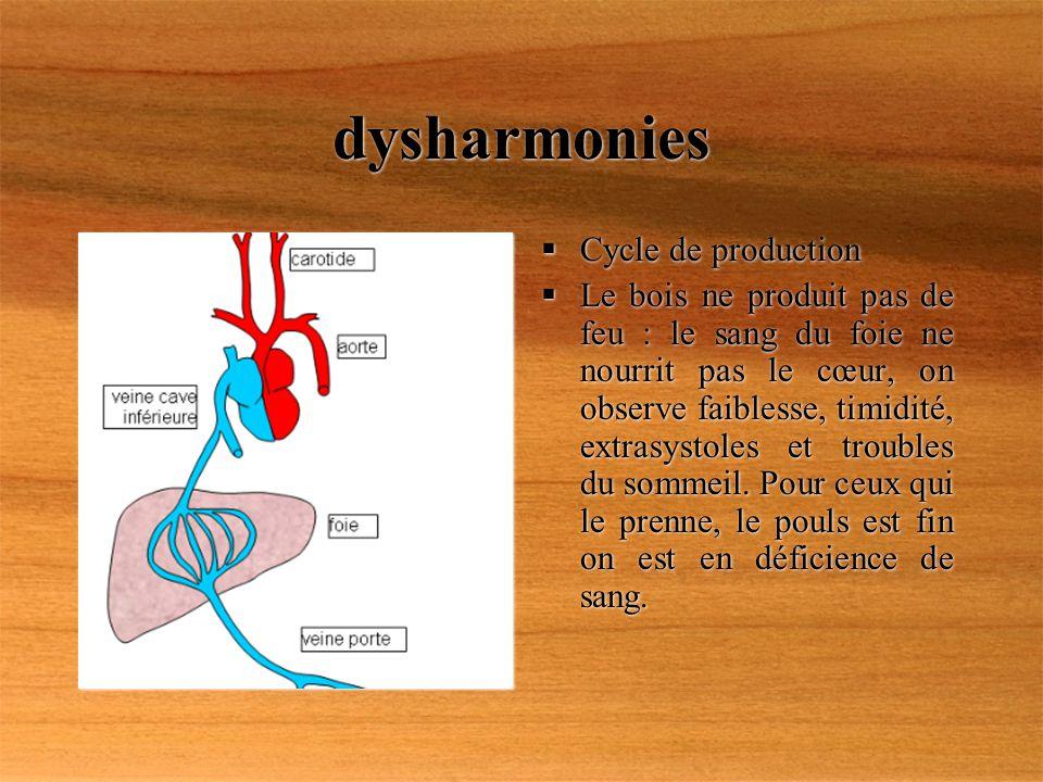 dysharmonies Cycle de production Le bois ne produit pas de feu : le sang du foie ne nourrit pas le cœur, on observe faiblesse, timidité, extrasystoles