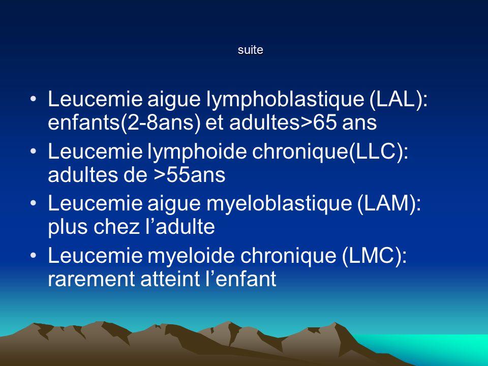 suite suite Leucemie aigue lymphoblastique (LAL): enfants(2-8ans) et adultes>65 ans Leucemie lymphoide chronique(LLC): adultes de >55ans Leucemie aigue myeloblastique (LAM): plus chez ladulte Leucemie myeloide chronique (LMC): rarement atteint lenfant