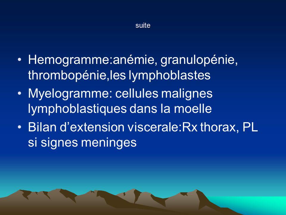 suite Hemogramme:anémie, granulopénie, thrombopénie,les lymphoblastes Myelogramme: cellules malignes lymphoblastiques dans la moelle Bilan dextension viscerale:Rx thorax, PL si signes meninges