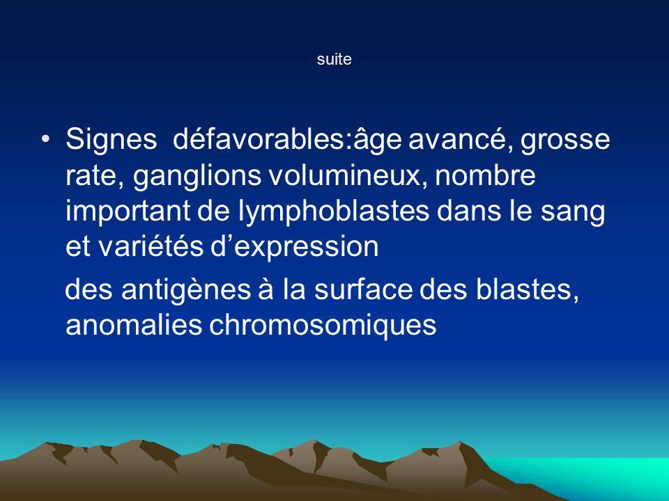 suite Signes défavorables:âge avancé, grosse rate, ganglions volumineux, nombre important de lymphoblastes dans le sang et variétés dexpression des antigènes à la surface des blastes, anomalies chromosomiques