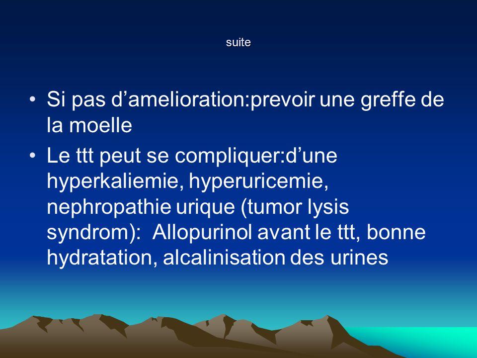 suite Si pas damelioration:prevoir une greffe de la moelle Le ttt peut se compliquer:dune hyperkaliemie, hyperuricemie, nephropathie urique (tumor lysis syndrom): Allopurinol avant le ttt, bonne hydratation, alcalinisation des urines