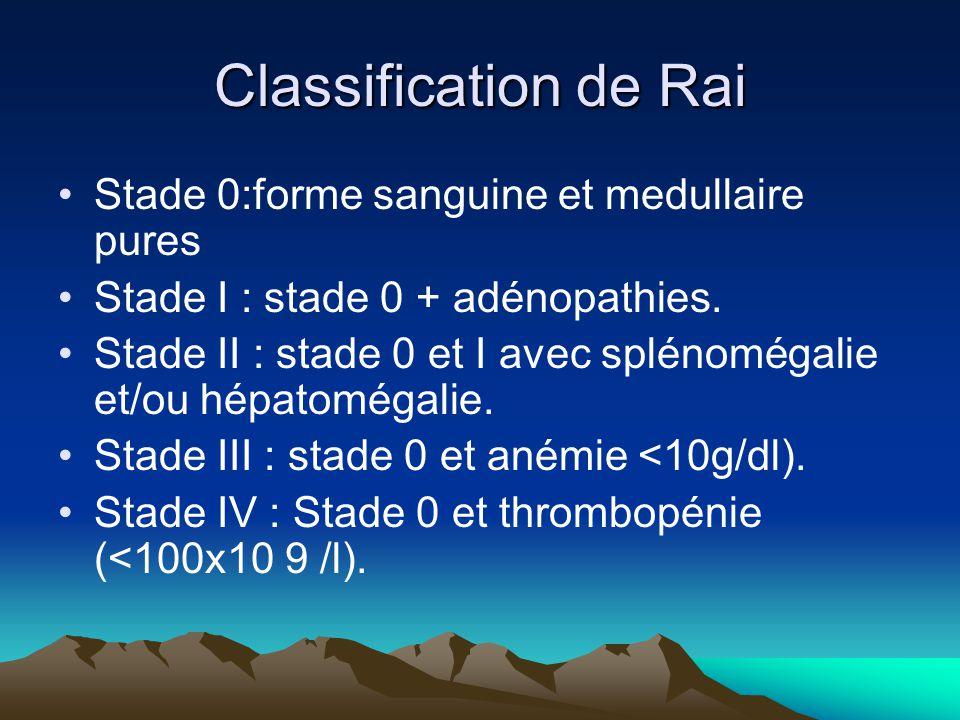 Classification de Rai Stade 0:forme sanguine et medullaire pures Stade I : stade 0 + adénopathies.