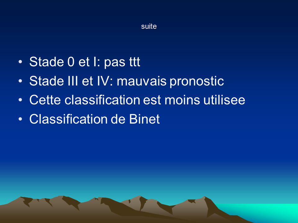 suite Stade 0 et I: pas ttt Stade III et IV: mauvais pronostic Cette classification est moins utilisee Classification de Binet