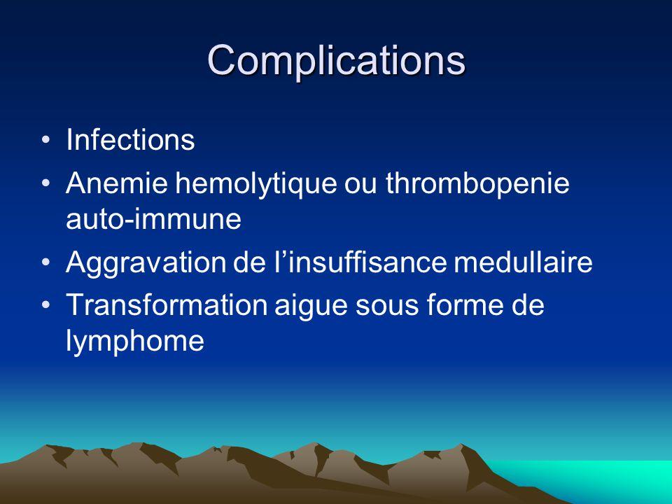 Complications Infections Anemie hemolytique ou thrombopenie auto-immune Aggravation de linsuffisance medullaire Transformation aigue sous forme de lymphome
