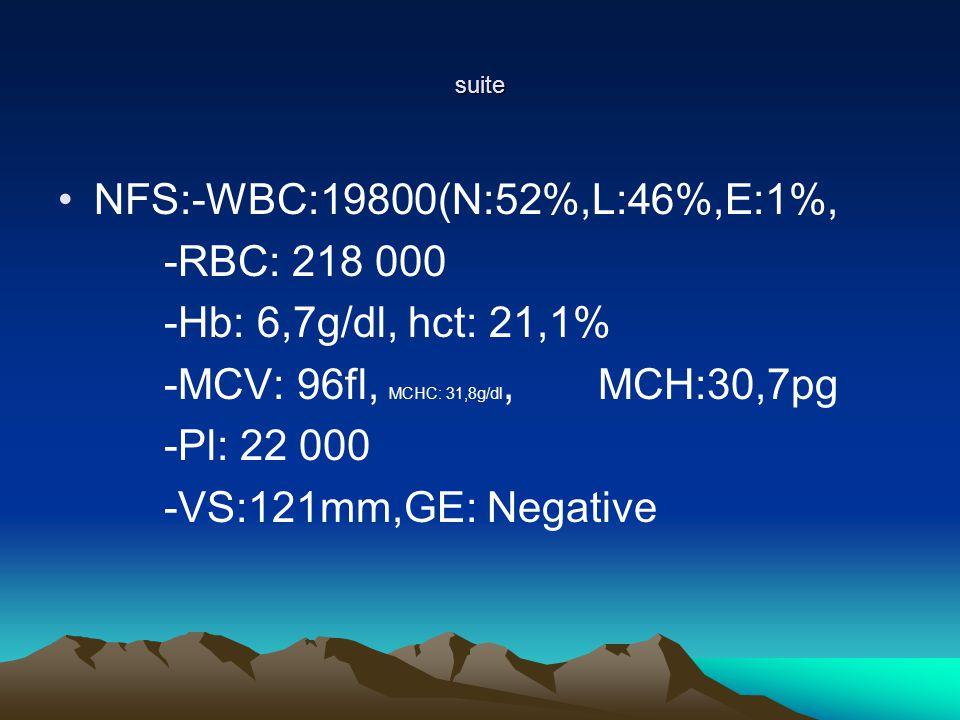 suite NFS:-WBC:19800(N:52%,L:46%,E:1%, -RBC: 218 000 -Hb: 6,7g/dl, hct: 21,1% -MCV: 96fl, MCHC: 31,8g/dl, MCH:30,7pg -Pl: 22 000 -VS:121mm,GE: Negative
