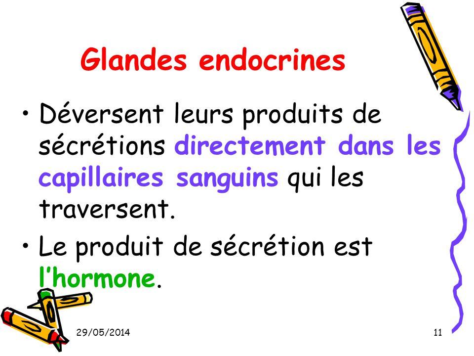 29/05/201411 Glandes endocrines Déversent leurs produits de sécrétions directement dans les capillaires sanguins qui les traversent. Le produit de séc