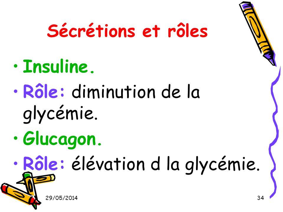29/05/201434 Sécrétions et rôles Insuline. Rôle: diminution de la glycémie. Glucagon. Rôle: élévation d la glycémie.
