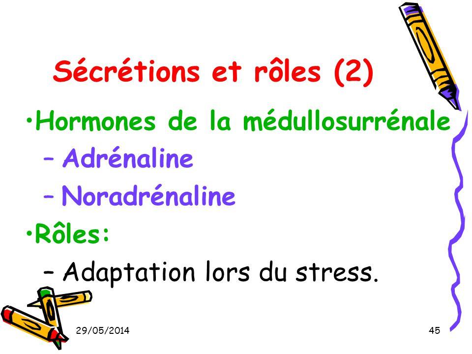 29/05/201445 Sécrétions et rôles (2) Hormones de la médullosurrénale –Adrénaline –Noradrénaline Rôles: –Adaptation lors du stress.