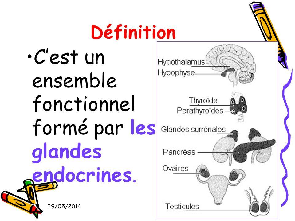 5 Définition Cest un ensemble fonctionnel formé par les glandes endocrines.