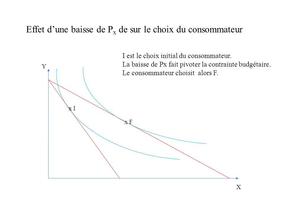 Effet-substitution et effet-revenu : la relation de Slutsky Y x I x F x S Contrainte budgétaire fictive X La droite de budget fictive en pointillés a la même pente que la droite de budget finale, et passe par le point I.